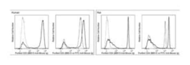 Ig Goat anti-Mouse, BB515, Polyclonal, BD 50µg; BB515:Life Sciences