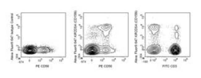 KIR2DS4 (CD158i) Mouse anti-Human, Alexa Fluor 647, Clone: 179315, BD 50