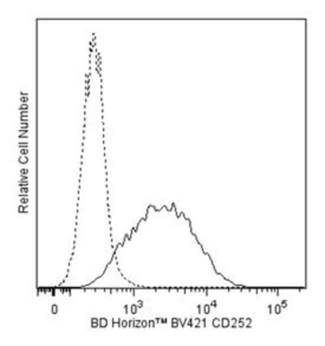 CD252 Rat anti-Mouse, Brilliant Violet 421, Clone: RM134L, BD 50µg;