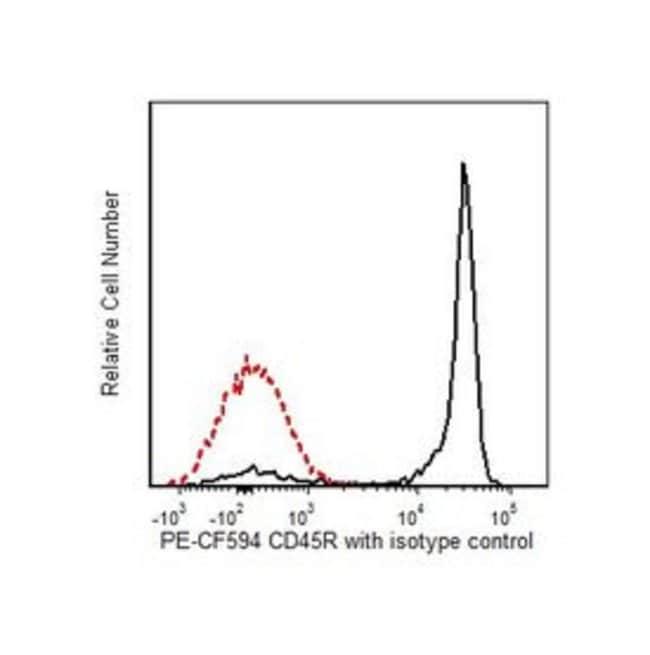 CD45R/B220 Rat anti-Mouse, PE-CF594, Clone: RA3-6B2, BD 0.1mg; PE-CF594 CD45R/B220 Rat anti-Mouse, PE-CF594, Clone: RA3-6B2, BD