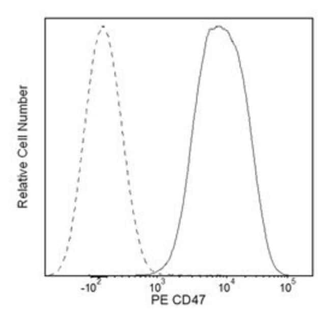 CD47 Rat anti-Mouse, PE, Clone: miap301, BD 50µg; PE:Life Sciences