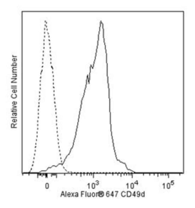 CD49d Rat anti-Mouse, Alexa Fluor 647, Clone: R1-2, BD 100µg; Alexa