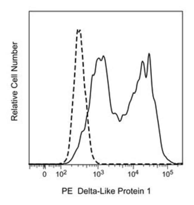 Delta-Like Protein 1 Rat anti-Mouse, PE, Clone: 30B11.1, BD 50µg;