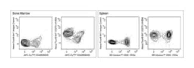 CD270 (HVEM) Rat anti-Mouse, Alexa Fluor 647, Clone: C46, BD 50µg;