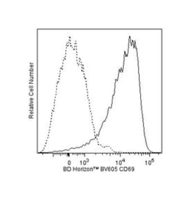 anti-CD69; Clone: H1.2F3; BD 50µg; BV605