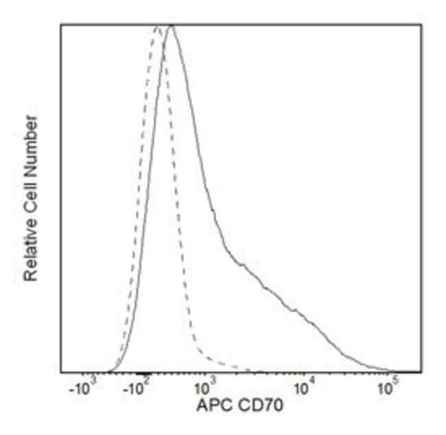 CD70 Rat anti-Mouse, APC, Clone: FR70, BD 100µg; APC:Life Sciences