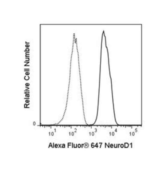 NeuroD1 Mouse, Alexa Fluor 647, Clone: R8-294, BD 50 Tests; Alexa Fluor
