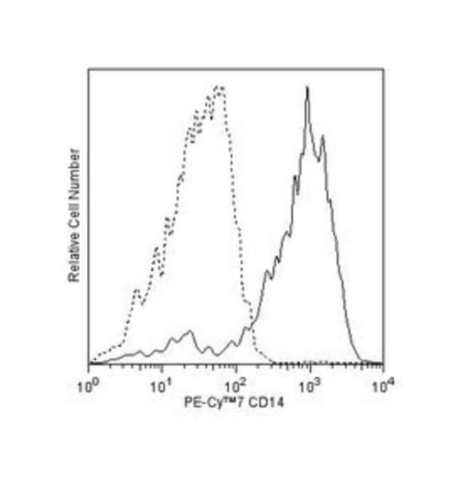 CD14 Maus Anti-Human, PE-Cy7, Klon: M5E2, BD 50Tests; PE-Cy7 CD14 Maus Anti-Human, PE-Cy7, Klon: M5E2, BD