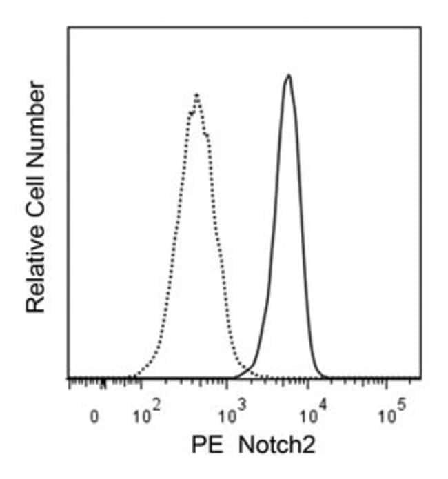 Notch2 Mouse anti-Human, PE, Clone: MHN2-25, BD 50 Tests; PE:Life Sciences