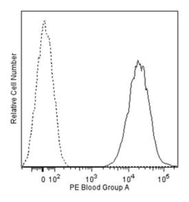 Blood Group A Mouse anti-Human, PE, Clone: NaM87-1F6, BD 50 Tests; PE:Life