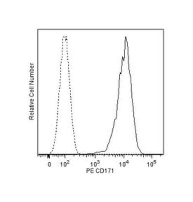 CD171 Mouse anti-Human, PE, Clone: 5G3, BD 100 Tests; PE:Life Sciences