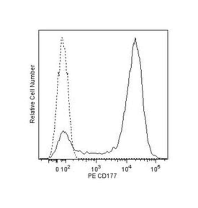 CD177 Mouse anti-Human, PE, Clone: MEM-166, BD 50 tests; PE:Life Sciences