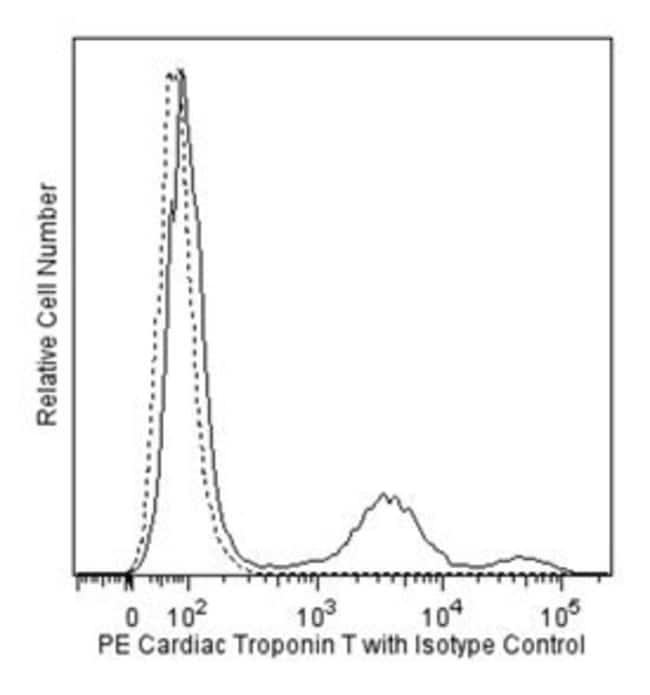 Cardiac Troponin T Mouse, PE, Clone: 13-11, BD 50 Tests; PE:Life Sciences