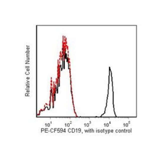 CD19 Mouse anti-Human, PE-CF594, Clone: HIB19, BD 25 Tests; PE-CF594 CD19 Mouse anti-Human, PE-CF594, Clone: HIB19, BD