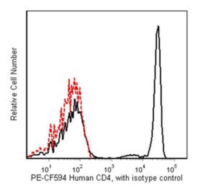 CD4 Mouse anti-Human, PE-CF594, Clone: RPA-T4, BD 100 Tests; PE-CF594 CD4 Mouse anti-Human, PE-CF594, Clone: RPA-T4, BD