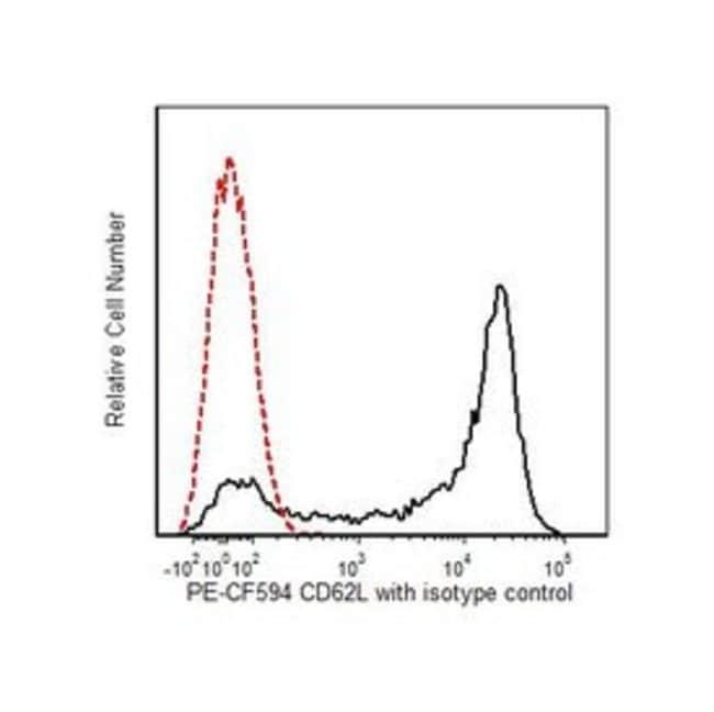 CD62L Mouse anti-Human, PE-CF594, Clone: Dreg 56, BD 100 tests; PE-CF594 CD62L Mouse anti-Human, PE-CF594, Clone: Dreg 56, BD