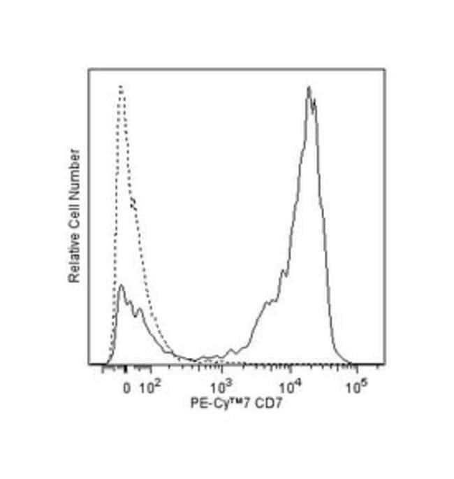 CD7 Mouse anti-Human, PE-Cy7, Clone: M-T701, BD 100 Tests; PE-Cy7:Life