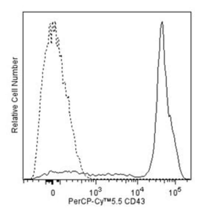 CD43 Mouse anti-Human, PerCP-Cy5.5, Clone: 1G10, BD 100 Tests; PerCP-Cy5.5:Life