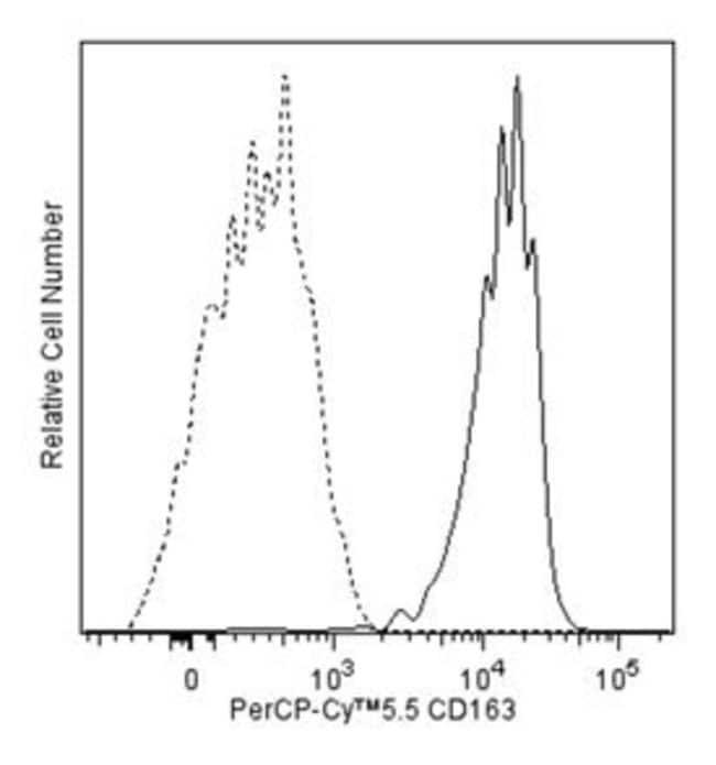 CD61 Mouse anti-Human, PerCP-Cy5.5, Clone: VI-PL2, BD 100 Tests; PerCP-Cy5.5:Life