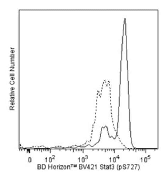 Stat3 Mouse, Brilliant Violet 421, Clone: 49/p-Stat3, BD 50 Tests; Brilliant