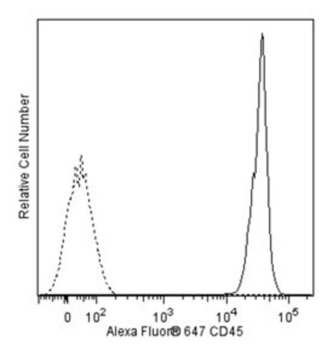 CD45 Mouse anti-Rat, Alexa Fluor 647, Clone: OX-1, BD 50µg; Alexa