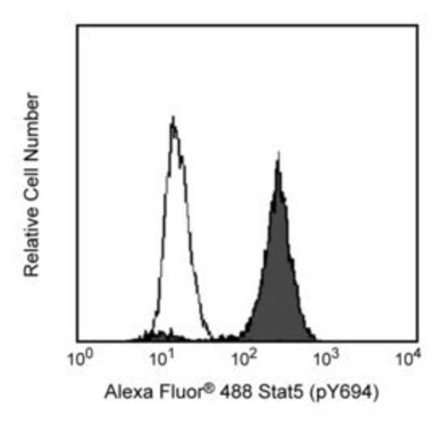 Stat5 (pY694) Mouse, Alexa Fluor 488, Clone: 47, BD 50 Tests; Alexa Fluor