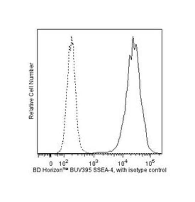 SSEA-4 Mouse, BUV395, Clone: MC813-70, BD 50 Tests; BUV395:Life Sciences