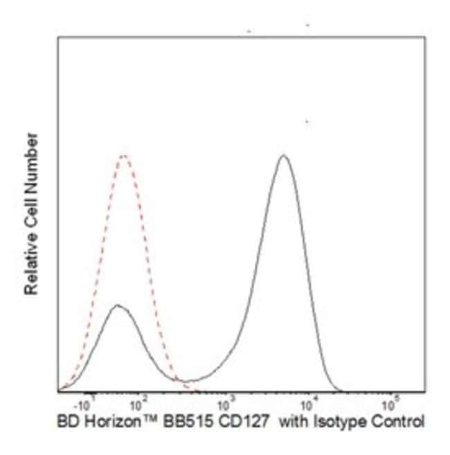 CD127 Mouse anti-Human, BB515, Clone: HIL-7R-M21, BD 50 Tests; BB515:Life