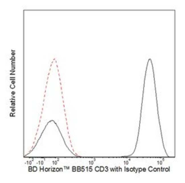 CD3 Mouse anti-Human, BB515, Clone: UCHT1, BD 100 Tests; BB515:Antibodies