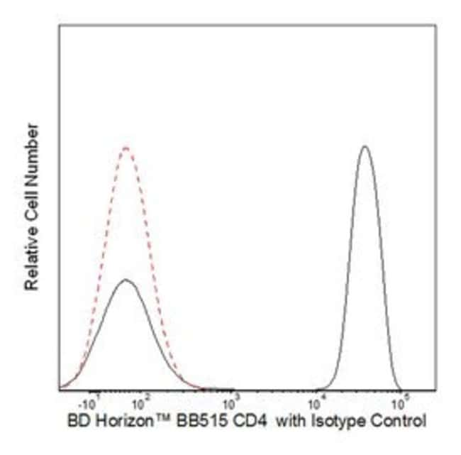 CD4 Mouse anti-Human, BB515, Clone: RPA-T4, BD 100 Tests; BB515:Life Sciences