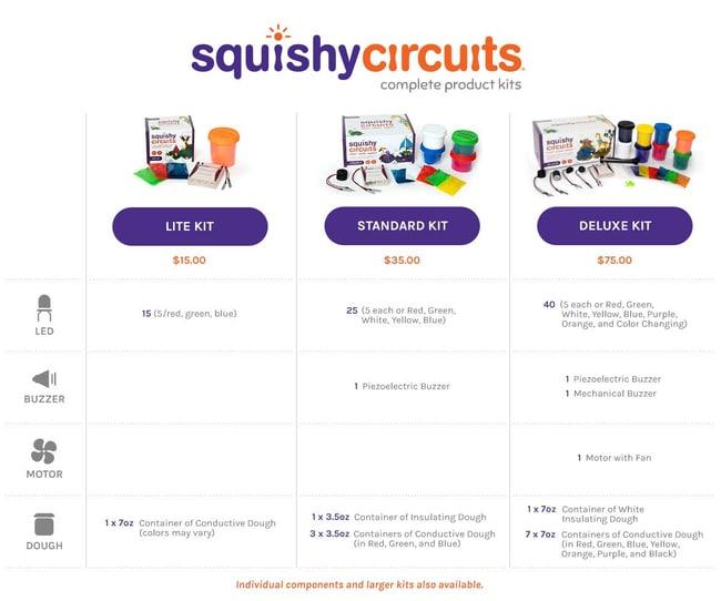 Squishy Circuits Conductivity Kit :Teaching Supplies:Physics Classroom