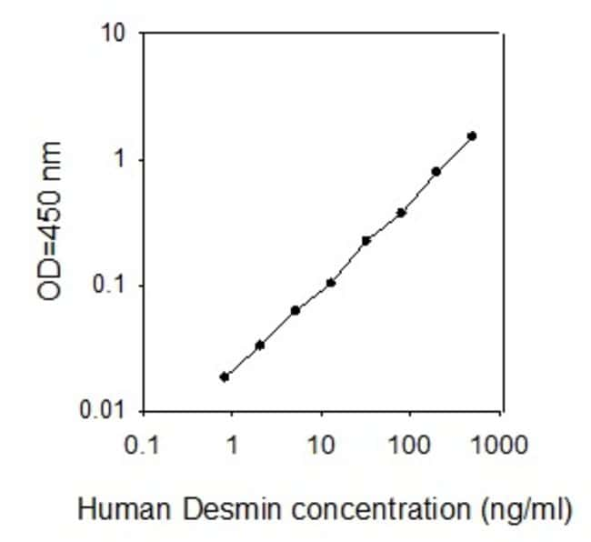 Raybiotech Inc Human Desmin ELISA Kit  HUMAN DESMIN ELISA