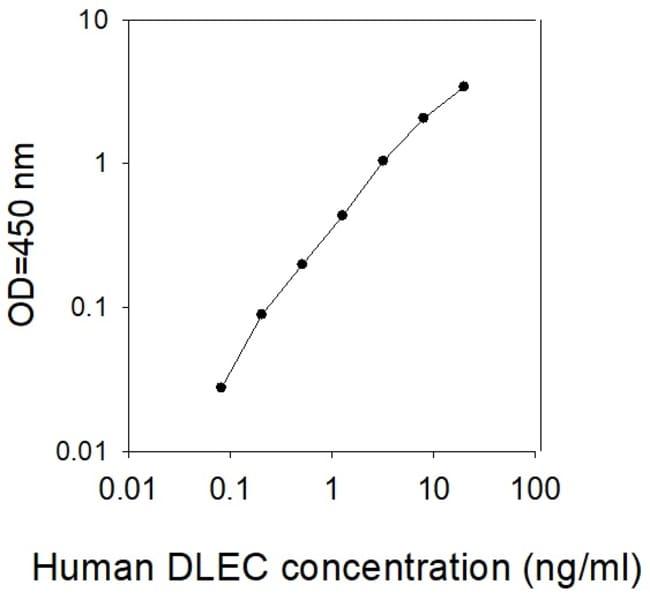 Raybiotech Inc Human DLEC/CLEC4C/BDCA-2 ELISA Kit  HUMAN DLEC/CLEC4C/BDCA-2