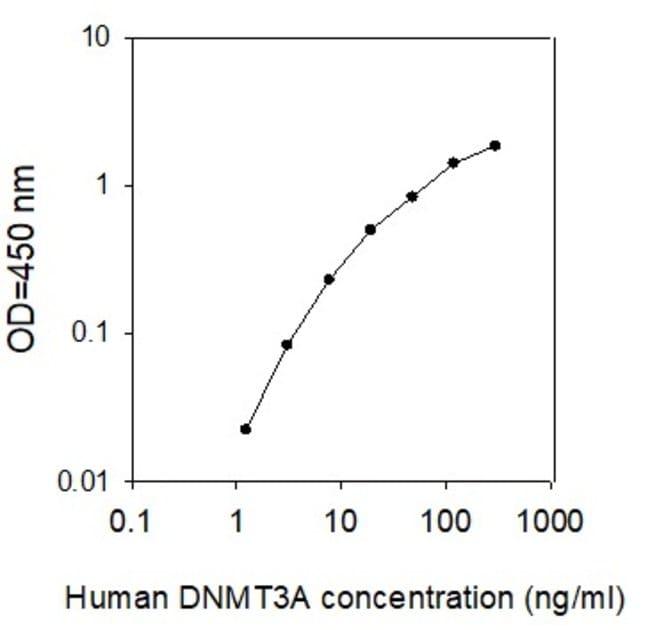 Raybiotech Inc Human DNMT3A ELISA Kit  HUMAN DNMT3A ELISA