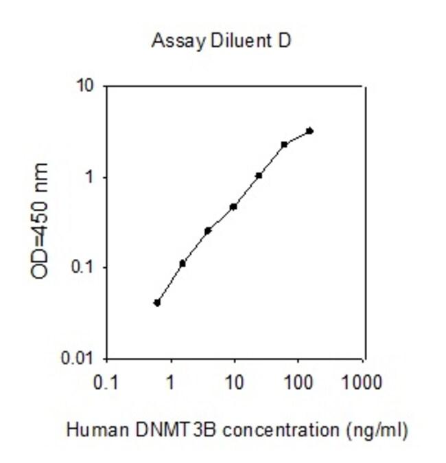 Raybiotech Inc Human Dnmt3b ELISA Kit  HUMAN DNMT3B ELISA