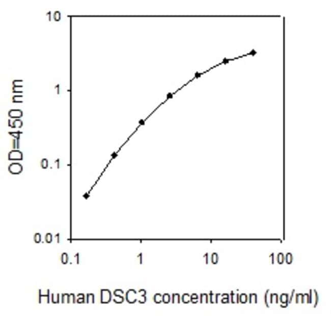 Raybiotech Inc Human Desmocollin-3 ELISA Kit  HUMAN DSC-3 ELISA
