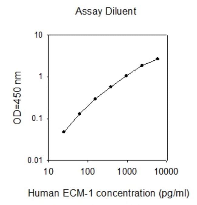 Raybiotech Inc Human ECM-1 ELISA Kit  HUMAN ECM-1 ELISA