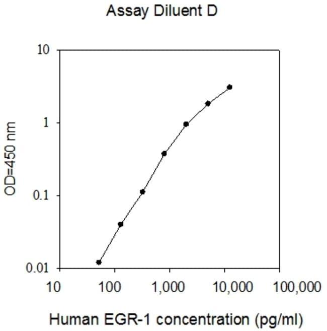 Raybiotech Inc Human EGR1 ELISA Kit  HUMAN EGR1 ELISA