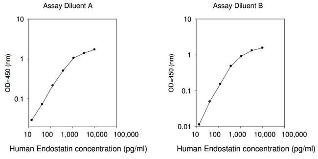 Raybiotech Inc Human Endostatin ELISA Kit  HUMAN ENDOSTATIN ELISA