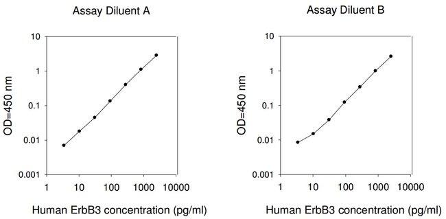Raybiotech Inc Human ErbB3 ELISA Kit  HUMAN ERBB3 ELISA