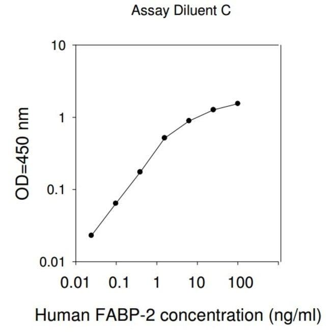 Raybiotech Inc Human FABP2 ELISA Kit  HUMAN FABP2 ELISA