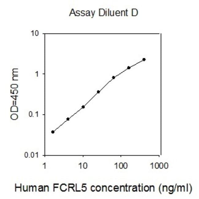 Raybiotech Inc Human FCRL5/FcRH5 ELISA Kit  HUMAN FCRL5/FCRH5 ELISA