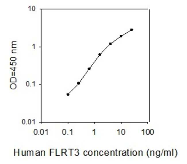Raybiotech Inc Human FLRT3 ELISA Kit  HUMAN FLRT3 ELISA