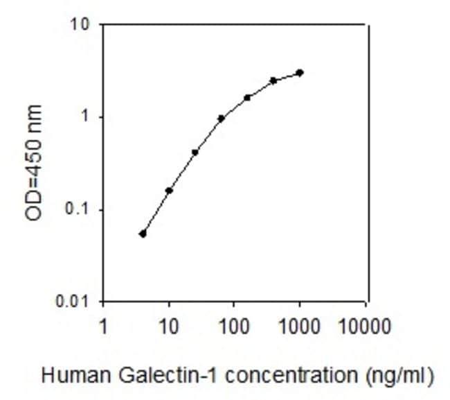 Raybiotech Inc Human Galectin-1 ELISA Kit  HUMAN GALECTIN-1 ELISA