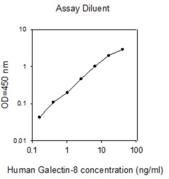 Raybiotech Inc Human Galectin-8 ELISA Kit  HUMAN GALECTIN-8 ELISA