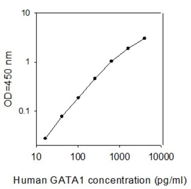 Raybiotech Inc Human GATA-1/Eryf1 ELISA Kit  HUMAN GATA-1/ERYF1 ELISA