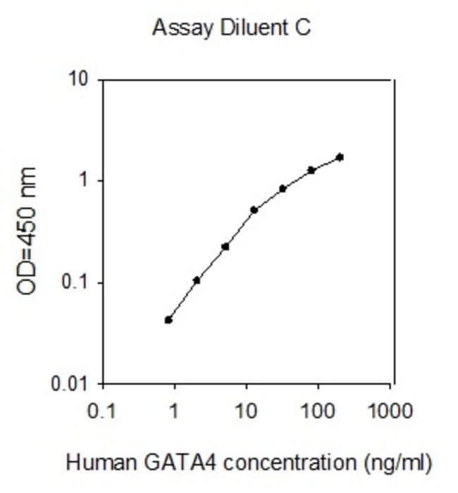 Raybiotech Inc Human GATA-4 ELISA Kit  HUMAN GATA-4 ELISA