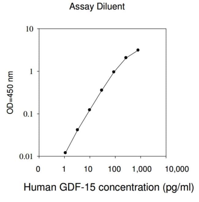 Raybiotech Inc Human GDF-15 ELISA Kit  HUMAN GDF-15 ELISA