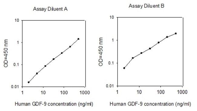 Raybiotech Inc Human GDF-9 ELISA Kit  HUMAN GDF-9 ELISA