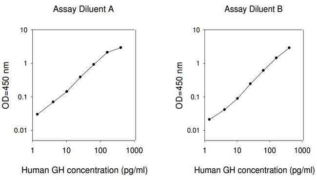 Raybiotech Inc Human Growth Hormone ELISA Kit  HUMAN GH ELISA